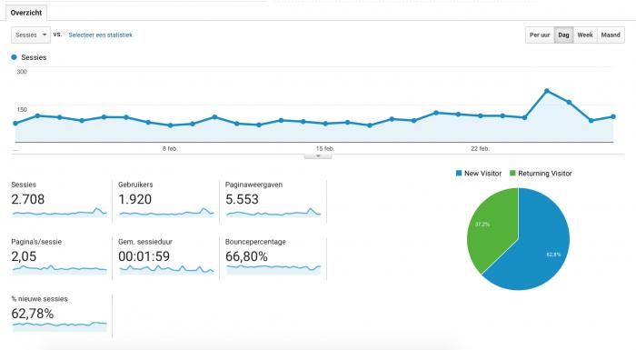 Blogtips #12 - De basis van Google Analytics